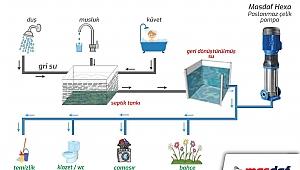 Binalarda %50 Su Tasarrufu İçin Öneri